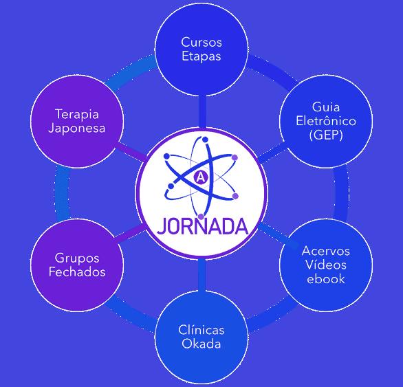 circulo ajornada compress ultraciencia1 Assinatura Mensal - A Jornada - Rumo à Felicidade, Saúde e Prosperidade